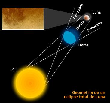 Resultado de imagen de Historia de eclipses